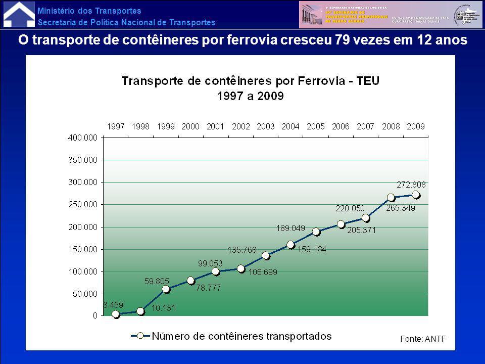 Ministério dos Transportes Secretaria de Política Nacional de Transportes Fonte: ANTF O transporte de contêineres por ferrovia cresceu 79 vezes em 12