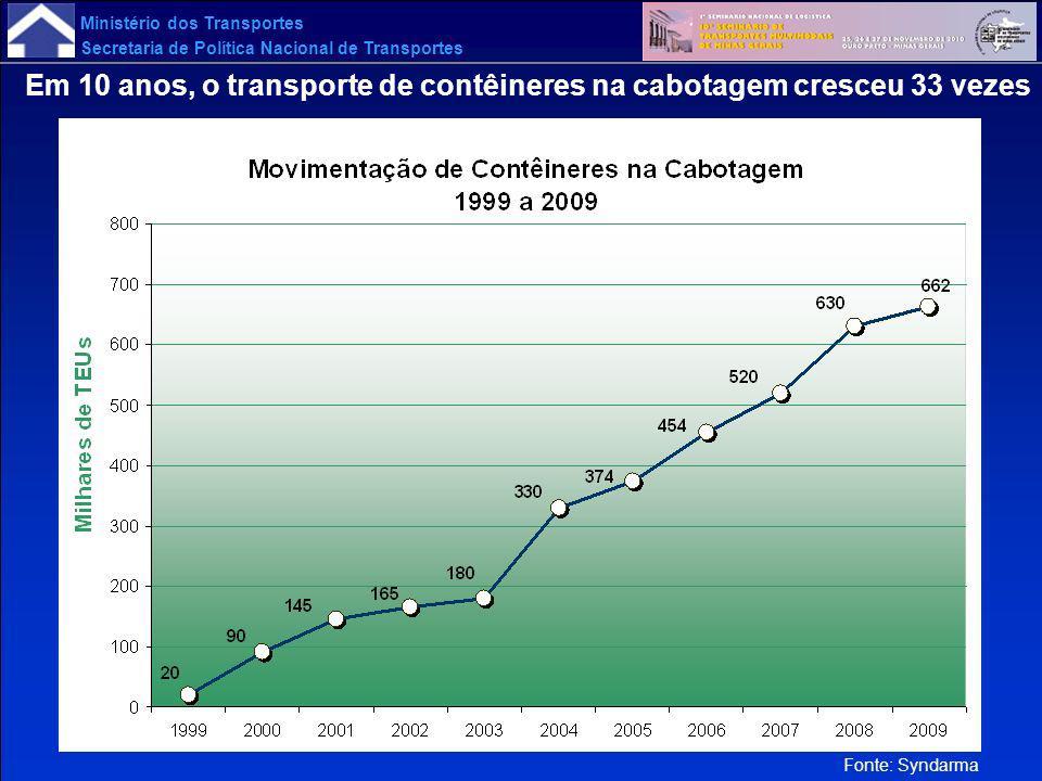 Ministério dos Transportes Secretaria de Política Nacional de Transportes Fonte: Syndarma Em 10 anos, o transporte de contêineres na cabotagem cresceu