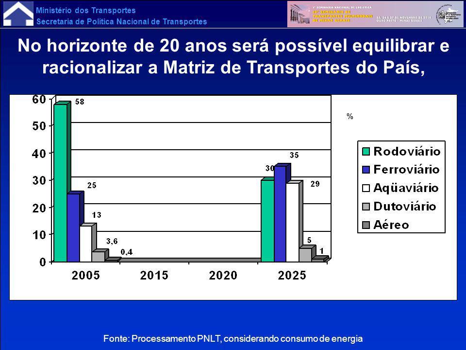 Ministério dos Transportes Secretaria de Política Nacional de Transportes Fonte: Processamento PNLT, considerando consumo de energia No horizonte de 2