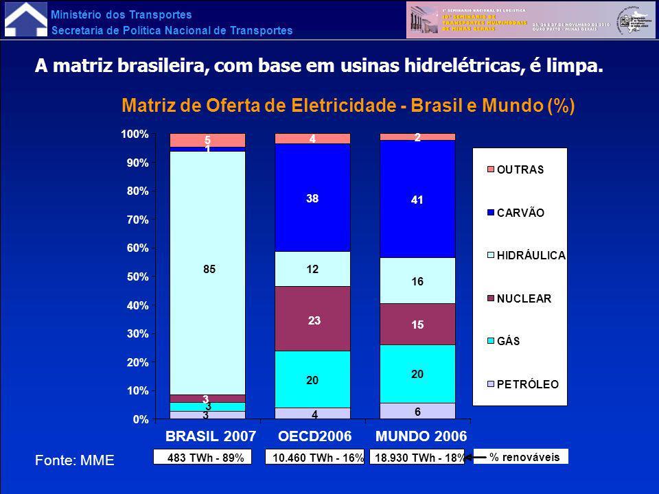 Ministério dos Transportes Secretaria de Política Nacional de Transportes Matriz de Oferta de Eletricidade - Brasil e Mundo (%) 6 20 15 12 16 1 38 41