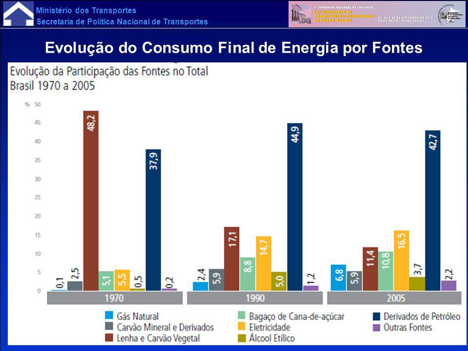 Ministério dos Transportes Secretaria de Política Nacional de Transportes Evolução do Consumo Final de Energia por Fontes