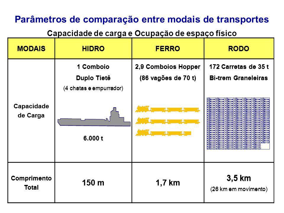 MODAISHIDROFERRORODO Capacidade de Carga 1 Comboio Duplo Tietê (4 chatas e empurrador) 6.000 t 2,9 Comboios Hopper (86 vagões de 70 t) 172 Carretas de
