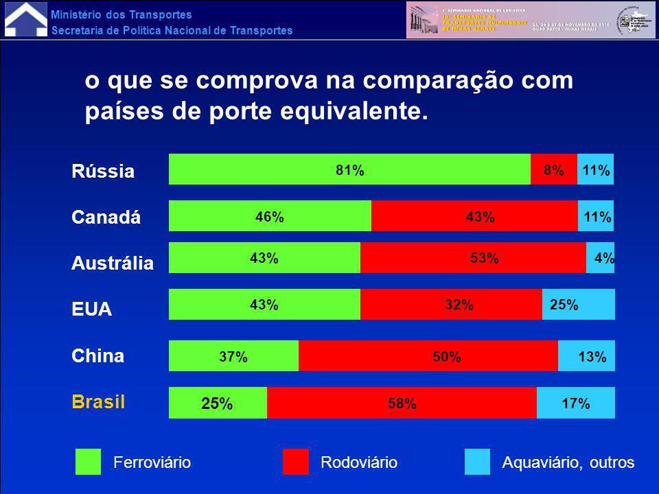Ministério dos Transportes Secretaria de Política Nacional de Transportes o que se comprova na comparação com países de porte equivalente. 13% 25% 4%
