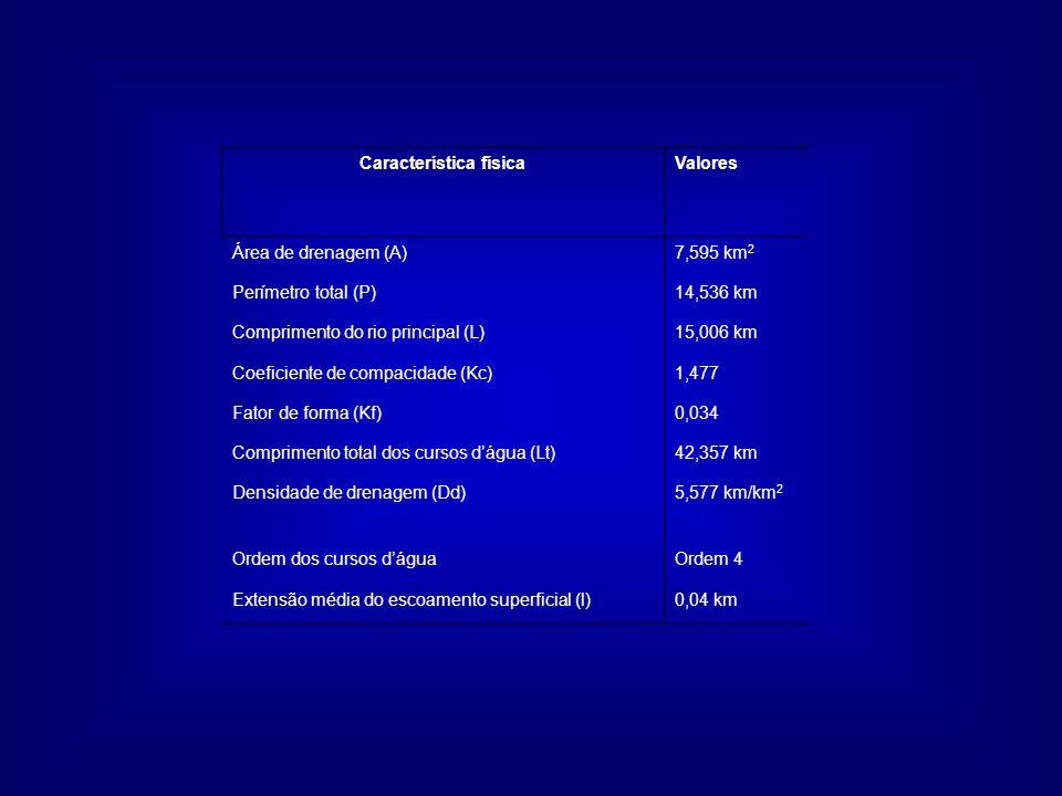 Característica físicaValores Área de drenagem (A)7,595 km 2 Perímetro total (P)14,536 km Comprimento do rio principal (L)15,006 km Coeficiente de comp