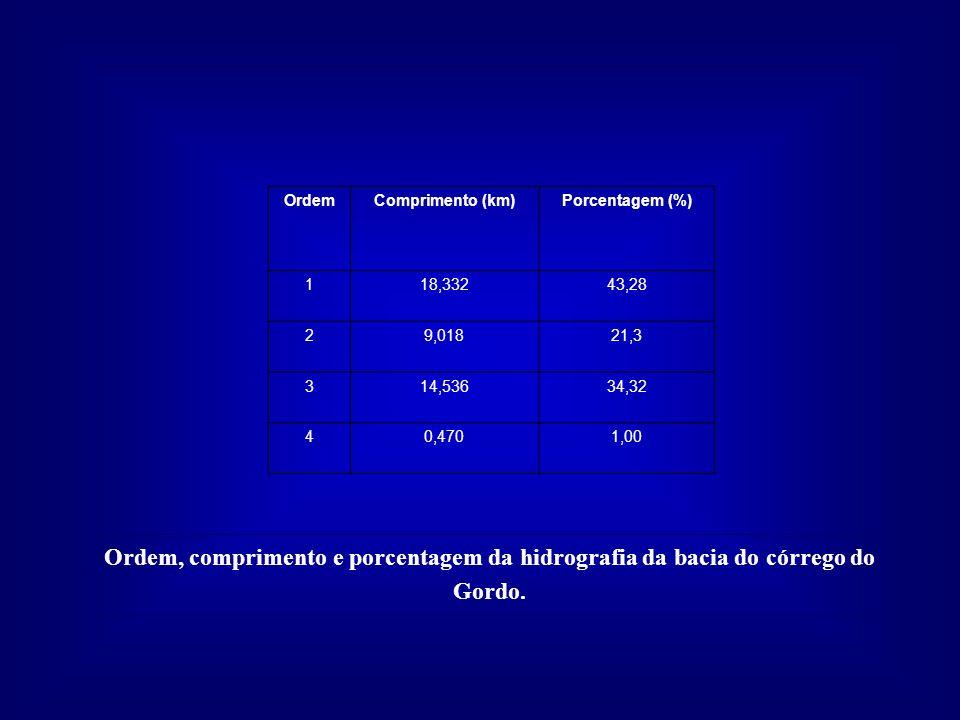 Ordem, comprimento e porcentagem da hidrografia da bacia do córrego do Gordo. OrdemComprimento (km)Porcentagem (%) 118,33243,28 29,01821,3 314,53634,3