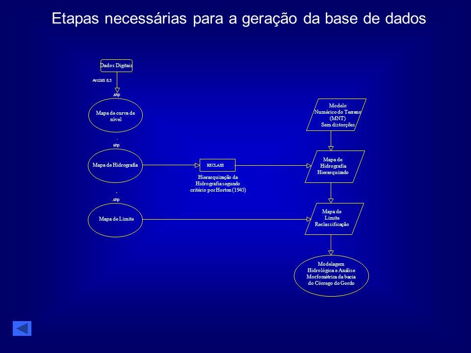 Dados Digitais Etapas necessárias para a geração da base de dados.shp ArcGIS 8.3 shp. Mapa de curva de nível Mapa de Hidrografia Mapa de Limite RECLAS