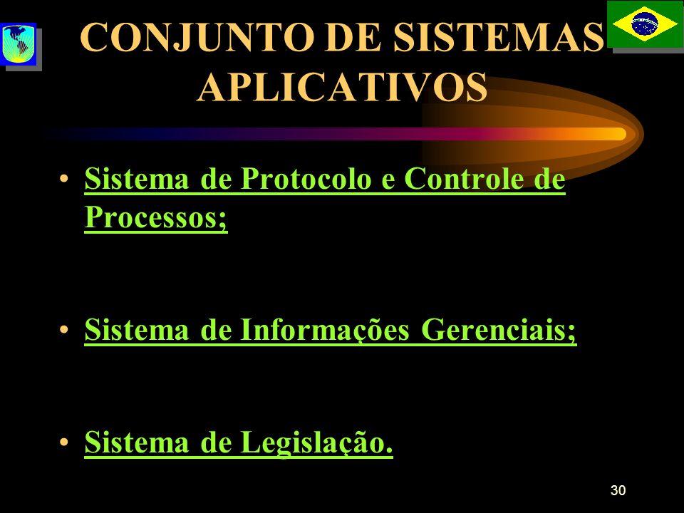 30 CONJUNTO DE SISTEMAS APLICATIVOS Sistema de Protocolo e Controle de Processos; Sistema de Informações Gerenciais; Sistema de Legislação.