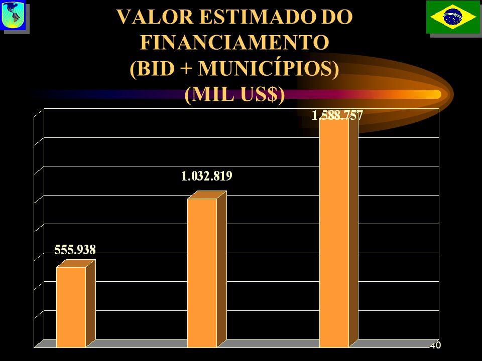 40 VALOR ESTIMADO DO FINANCIAMENTO (BID + MUNICÍPIOS) (MIL US$)