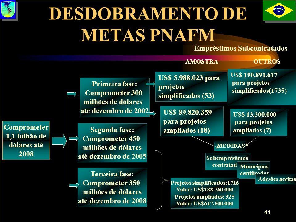 41 DESDOBRAMENTO DE METAS PNAFM Comprometer 1,1 bilhão de dólares até 2008 Primeira fase: Comprometer 300 milhões de dólares até dezembro de 2002 Segu