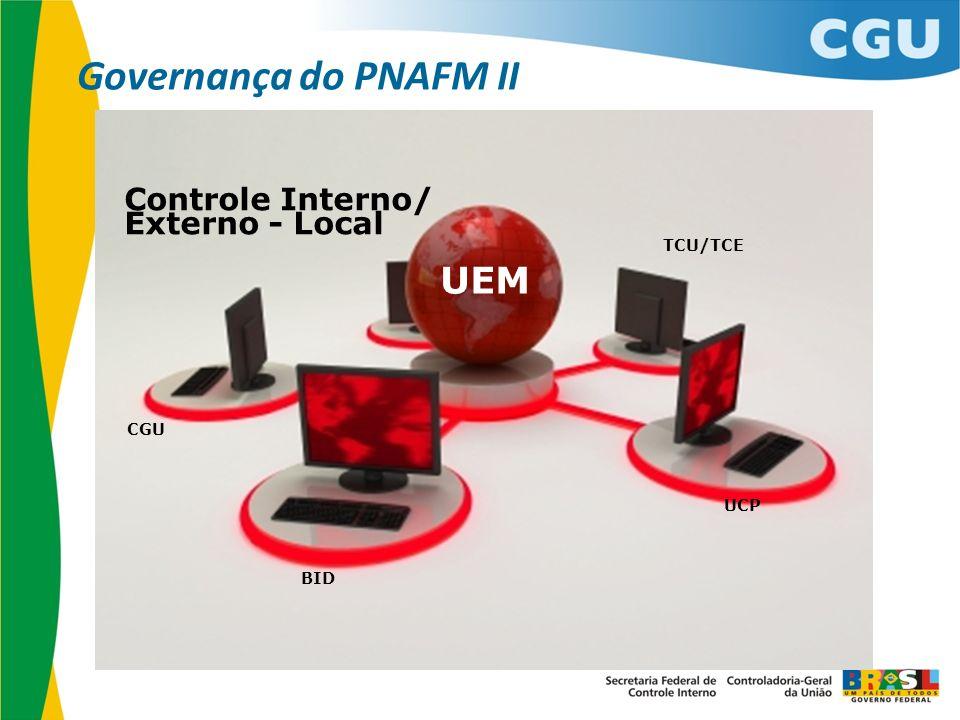 UEM BID UCP CGU Controle Interno/ Externo - Local TCU/TCE Governança do PNAFM II