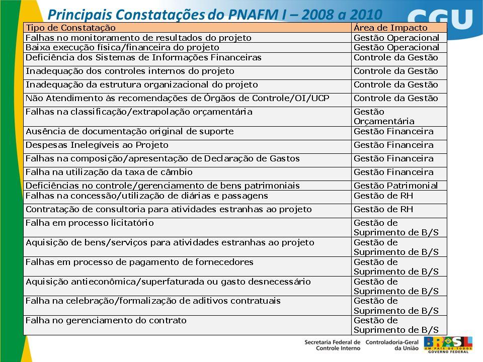 Principais Constatações do PNAFM I – 2008 a 2010