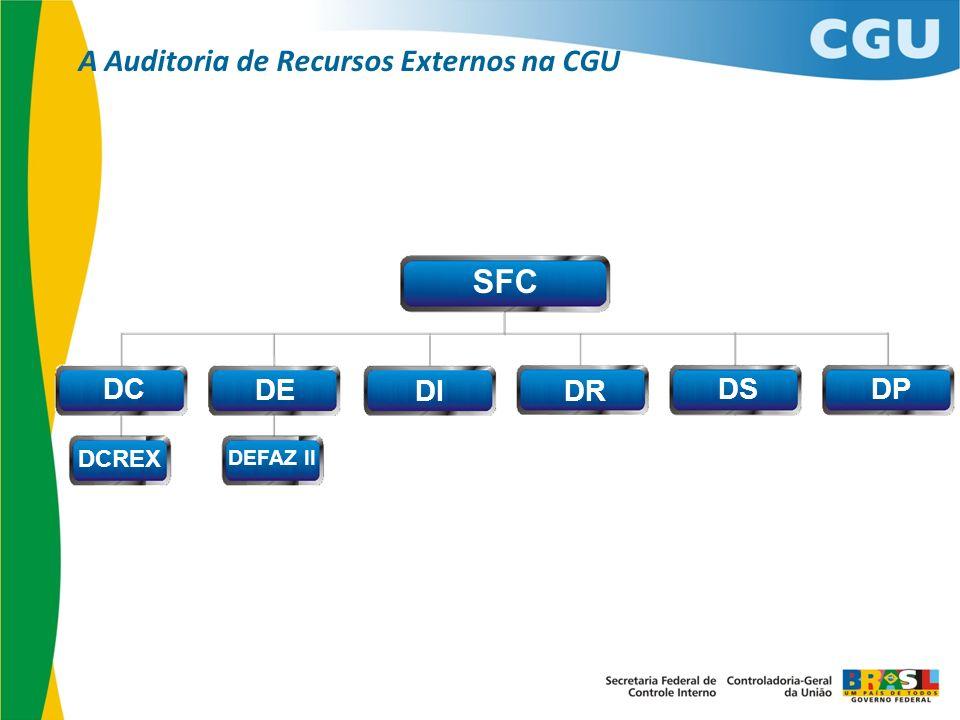 SFC DC DE DIDR DSDP DCREX DEFAZ II A Auditoria de Recursos Externos na CGU