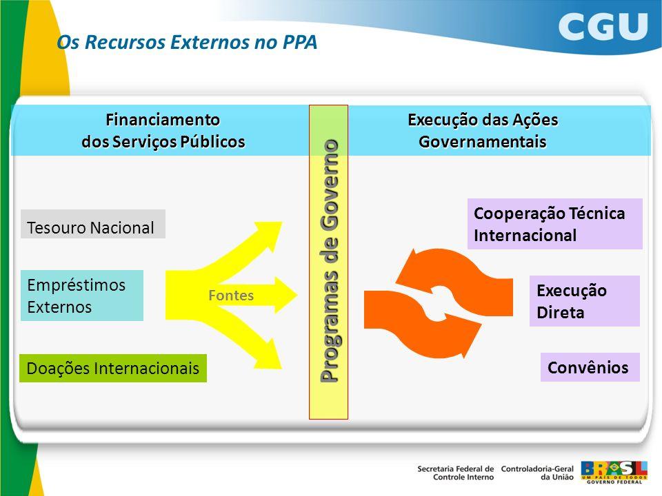 Fontes Empréstimos Externos Tesouro Nacional Execução Direta Doações Internacionais Execução das Ações Governamentais Financiamento dos Serviços Públi