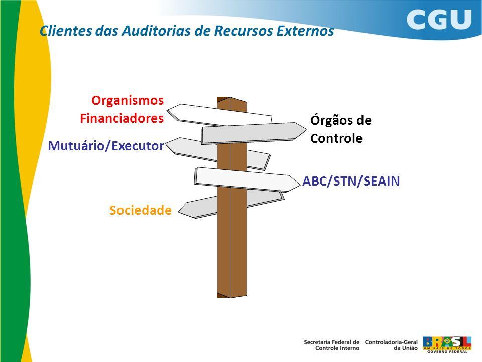 Organismos Financiadores Mutuário/Executor Órgãos de Controle ABC/STN/SEAIN Sociedade Clientes das Auditorias de Recursos Externos