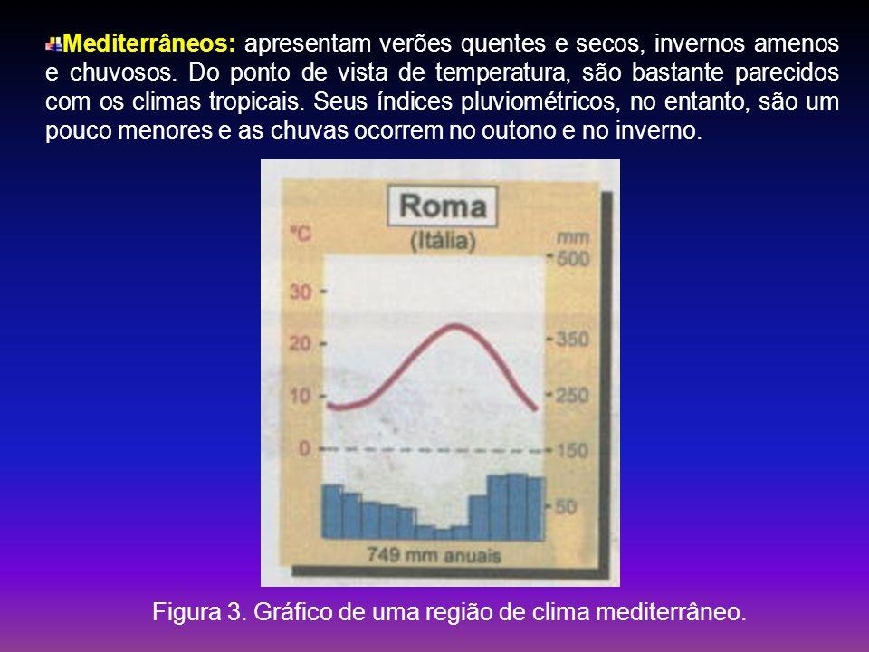 Mediterrâneos: apresentam verões quentes e secos, invernos amenos e chuvosos. Do ponto de vista de temperatura, são bastante parecidos com os climas t
