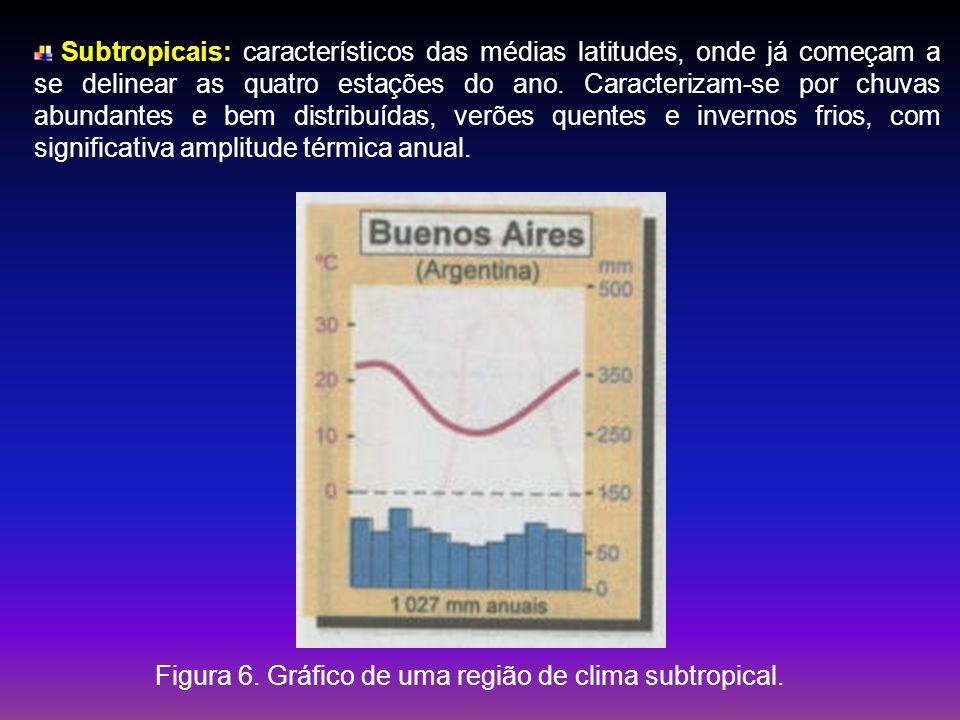 Subtropicais: característicos das médias latitudes, onde já começam a se delinear as quatro estações do ano. Caracterizam-se por chuvas abundantes e b