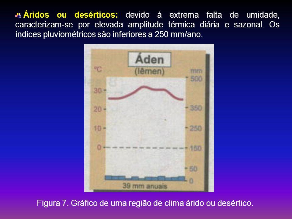 Áridos ou desérticos: devido à extrema falta de umidade, caracterizam-se por elevada amplitude térmica diária e sazonal. Os índices pluviométricos são