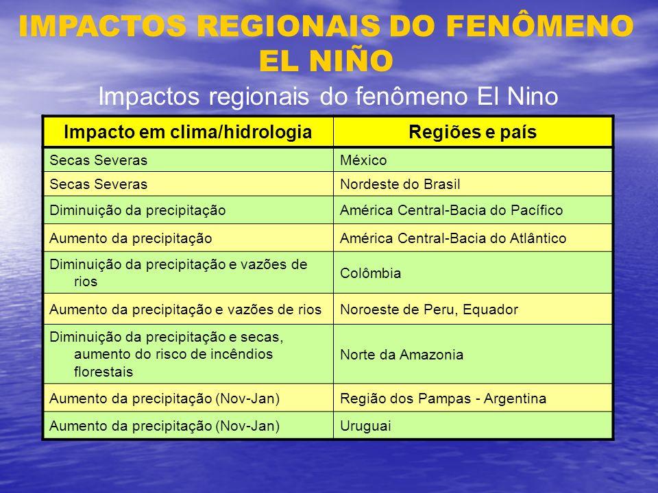 IMPACTOS REGIONAIS DO FENÔMENO EL NIÑO Impacto em clima/hidrologiaRegiões e país Secas SeverasMéxico Secas SeverasNordeste do Brasil Diminuição da pre