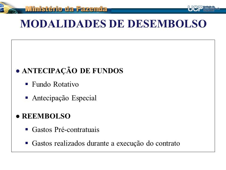 MODALIDADES DE DESEMBOLSO ANTECIPAÇÃO DE FUNDOS Fundo Rotativo Antecipação Especial REEMBOLSO Gastos Pré-contratuais Gastos realizados durante a execu