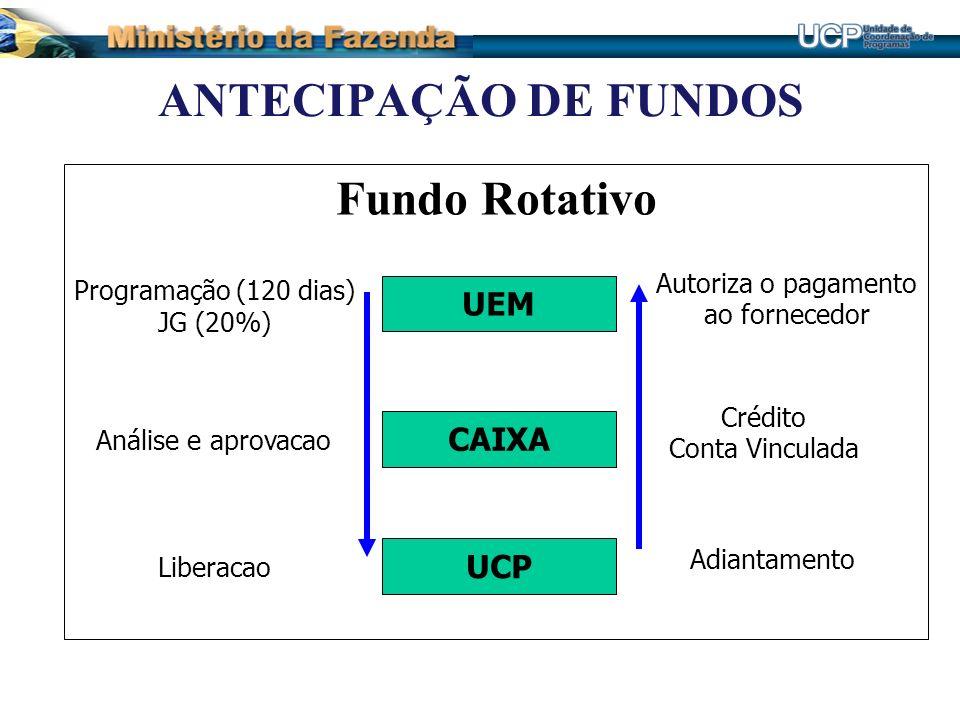 ANTECIPAÇÃO DE FUNDOS Fundo Rotativo UEM CAIXA UCP Programação (120 dias) JG (20%) Análise e aprovacao Liberacao Adiantamento Crédito Conta Vinculada