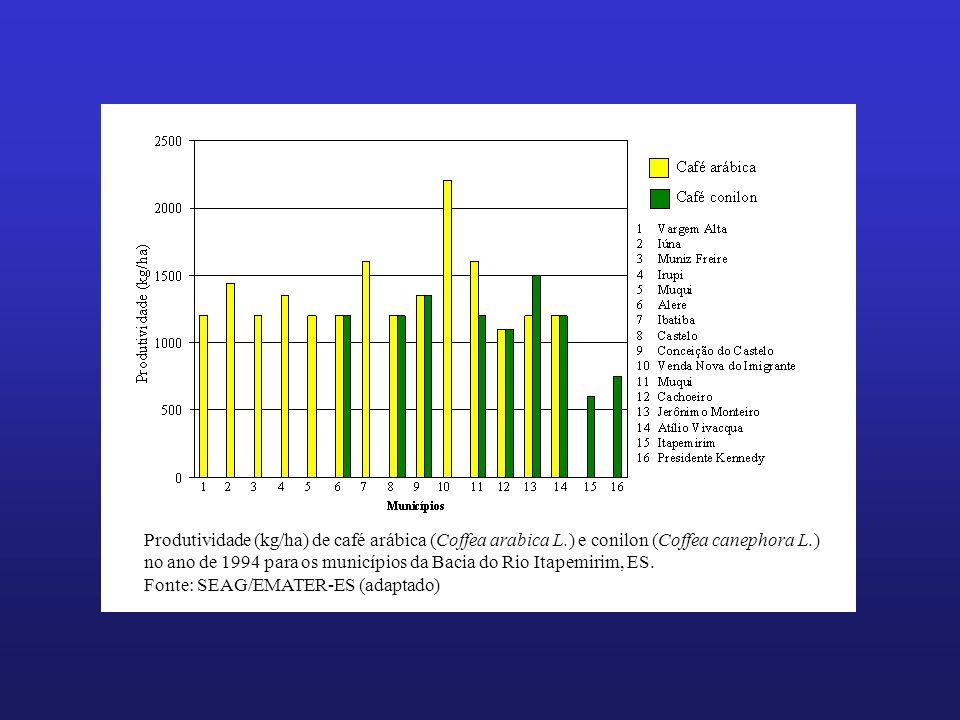 Produtividade (kg/ha) de café arábica (Coffea arabica L.) e conilon (Coffea canephora L.) no ano de 1994 para os municípios da Bacia do Rio Itapemirim