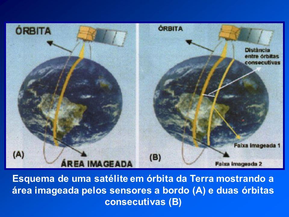 Esquema de uma satélite em órbita da Terra mostrando a área imageada pelos sensores a bordo (A) e duas órbitas consecutivas (B)
