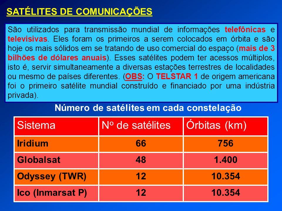 Número de satélites em cada constelação 10.35412Ico (Inmarsat P) 10.35412Odyssey (TWR) 1.40048Globalsat 75666Iridium Órbitas (km)N o de satélitesSiste