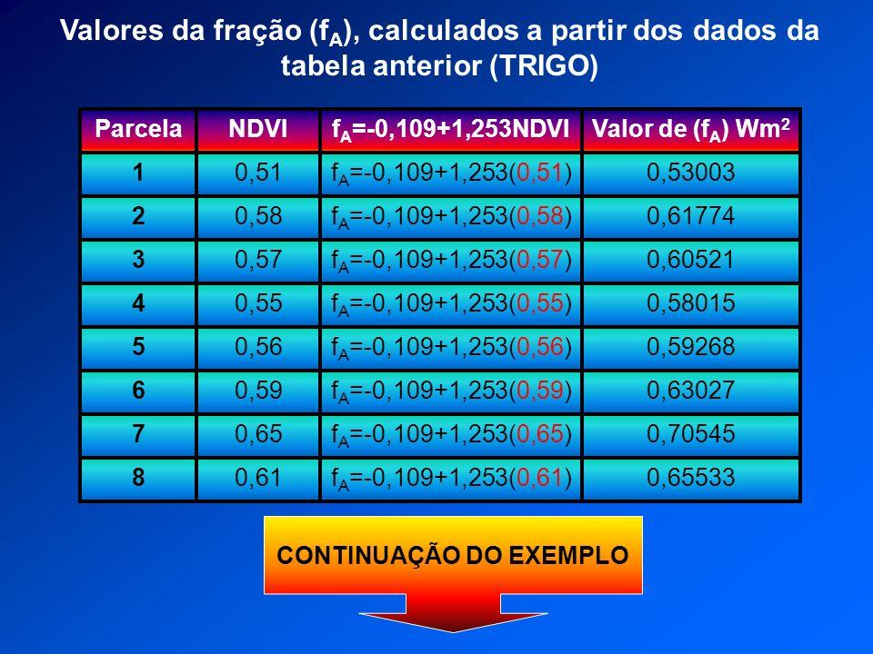 0,61 0,65 0,59 0,56 0,55 0,57 0,58 0,51 NDVI f A =-0,109+1,253(0,61) f A =-0,109+1,253(0,65) f A =-0,109+1,253(0,59) f A =-0,109+1,253(0,56) f A =-0,1