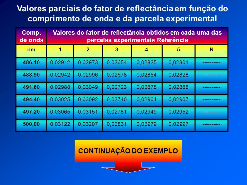 ----------0,029520,029490,027810,031510,03065497,20 0,03122 0,03025 0,02988 0,02942 0,02912 1 Valores do fator de reflectância obtidos em cada uma das