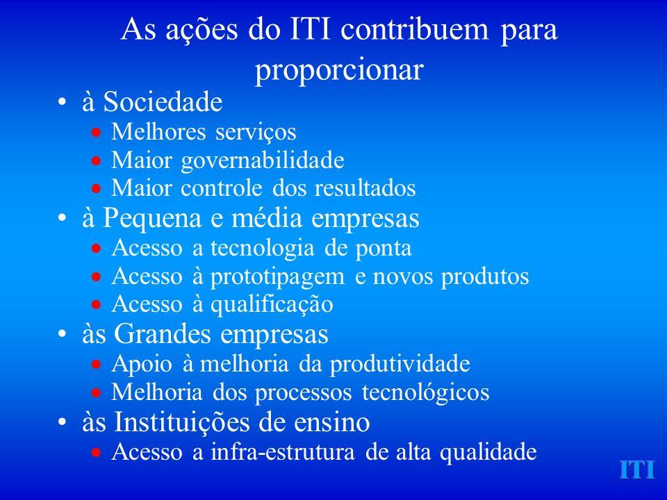 ITI Estrutura Relatório de Avaliação Relatório de Avaliação Requisitos METODO - PNAFM Planilha de Avaliação