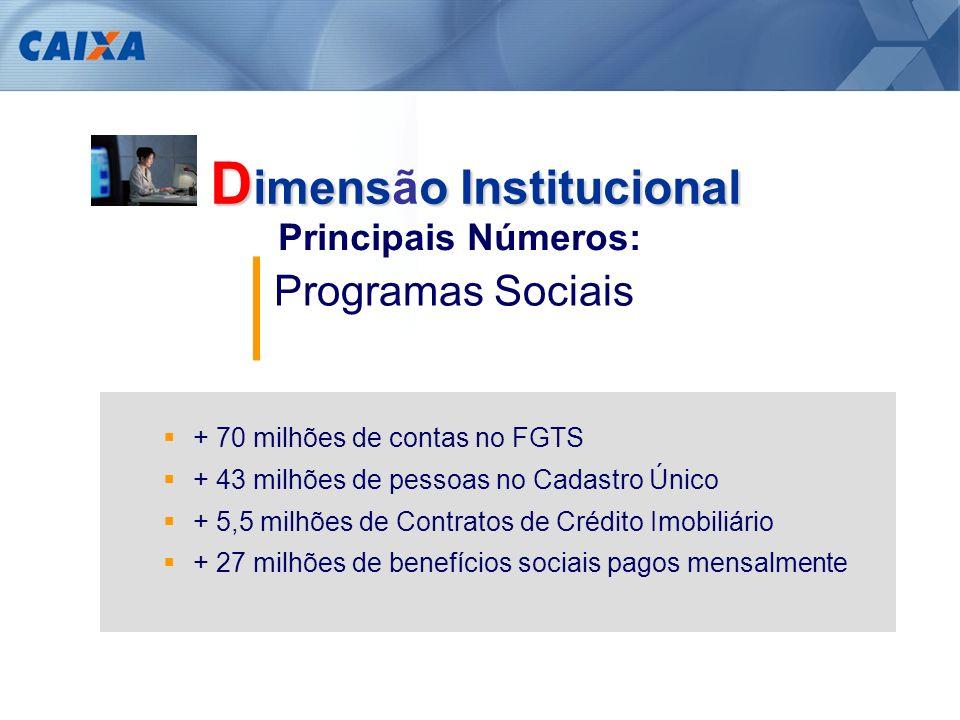 Rede de Atendimento e Clientes + 38 milhões de contas correntes / poupança + 200 milhões de transações financeiras / mês 3 milhões de clientes com Cartão de Crédito 3,7 milhões de contas cadastradas no Internet Banking 2.400 Agências 9,3 mil Pontos lotéricos 4,4 mil Correspondentes bancários 16.400 pontos na rede de atendimento, presente em todos os municípios brasileiros + 24 mil terminais de Auto atendimento Principais Números: D imenso Institucional D imensão Institucional