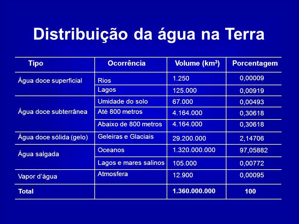TipoOcorrênciaVolume (km 3 )Porcentagem Água doce superficialRios Lagos Água doce subterrânea Água doce sólida (gelo) Água salgada Vapor dágua Umidade