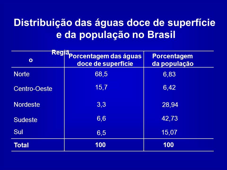 Distribuição da água conforme as regiões do Brasil Regiã o Vazão urbana (km 3 /ano) Vazão industrial (km 3 /ano) Norte0,36 Centro-Oeste Nordeste Sudeste Sul 0,59 2,06 5,17 1,74 9,92 Total 0,50 0,14 0,55 5,56 1,45 8,20