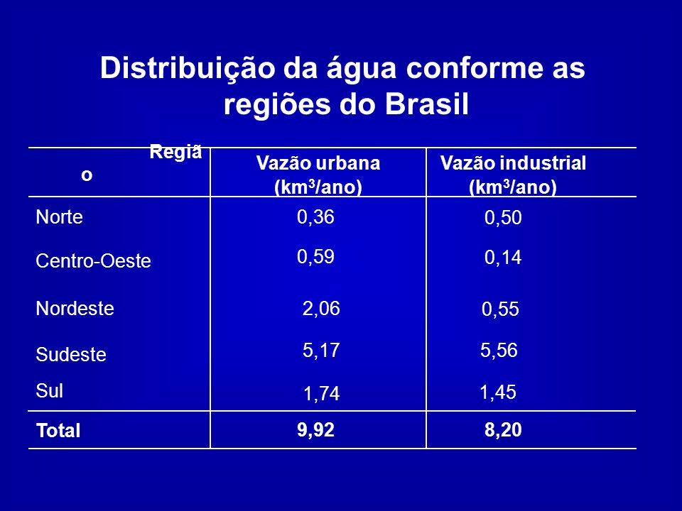 Distribuição da água conforme as regiões do Brasil Regiã o Vazão urbana (km 3 /ano) Vazão industrial (km 3 /ano) Norte0,36 Centro-Oeste Nordeste Sudes