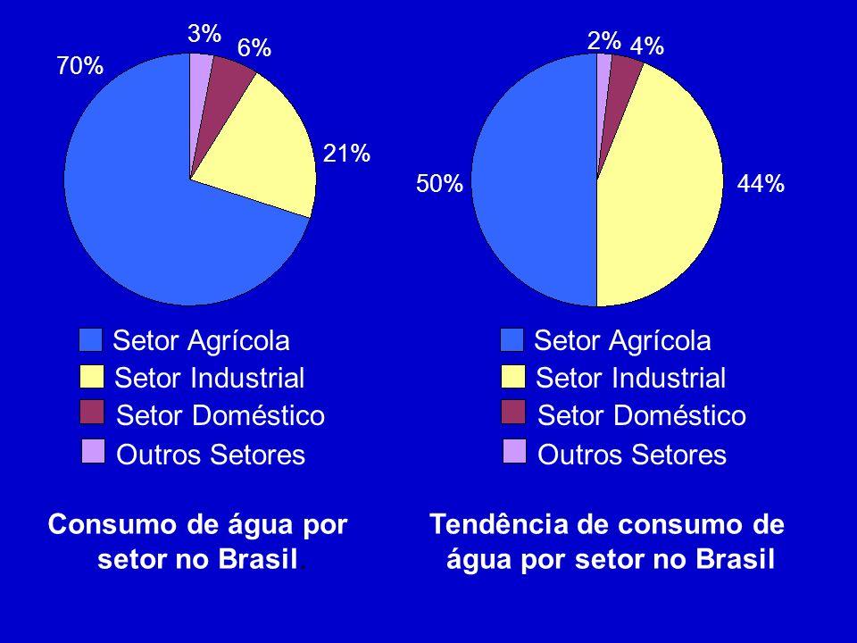 Setor Agrícola Setor Industrial Setor Doméstico Outros Setores Setor Agrícola Setor Industrial Setor Doméstico Outros Setores Setor Agrícola Setor Ind