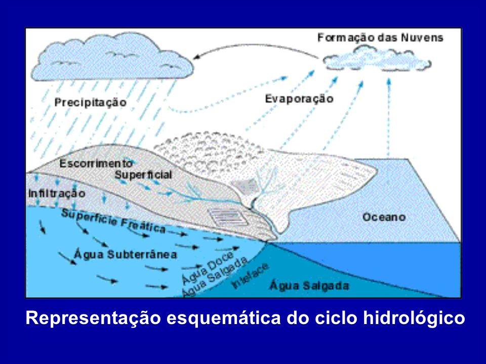 Precipitação Evaporação Formação das Nuvens Escoamento superficial Infiltração Representação esquemática do ciclo hidrológico