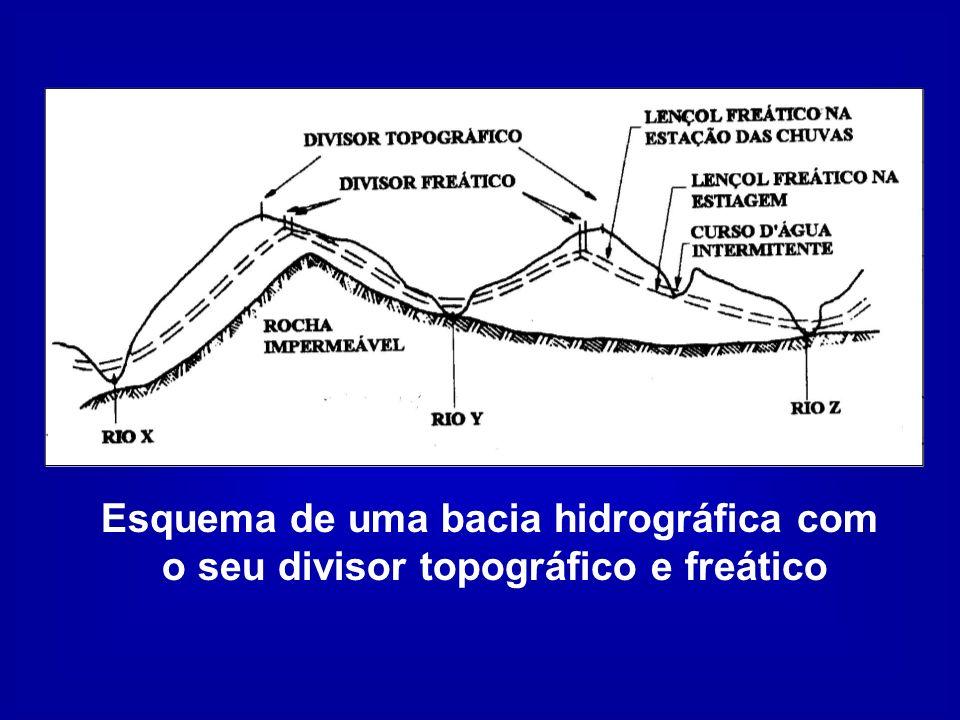 Esquema de uma bacia hidrográfica com o seu divisor topográfico e freático