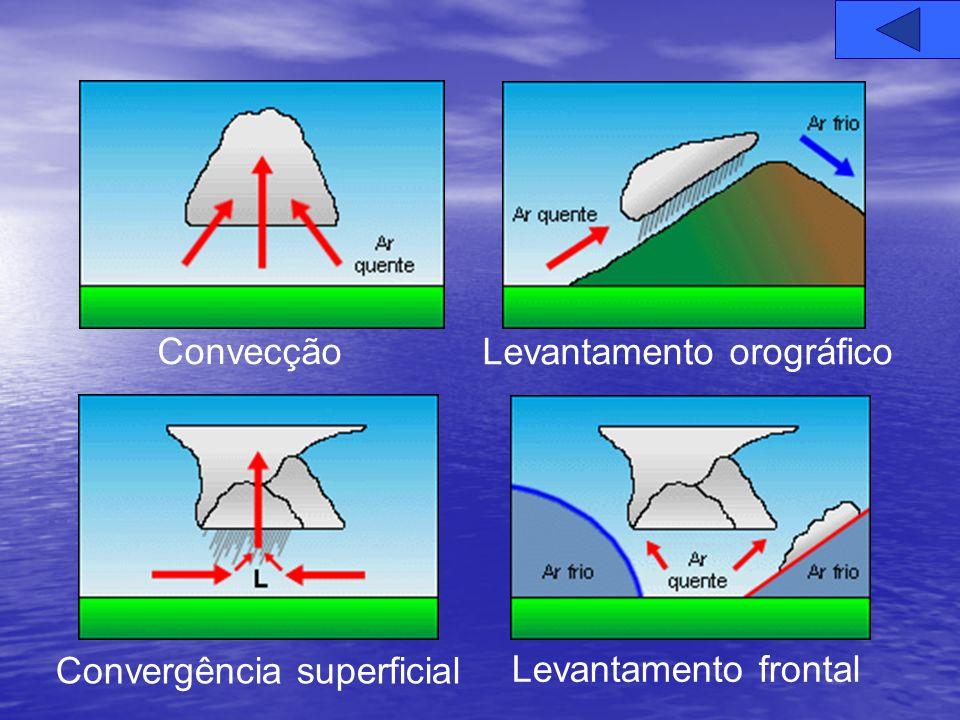 Convecção Levantamento orográfico Convergência superficial Levantamento frontal