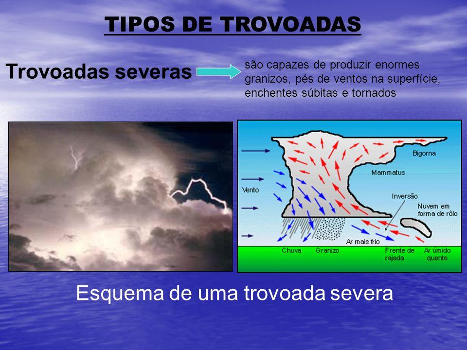 TIPOS DE TROVOADAS são capazes de produzir enormes granizos, pés de ventos na superfície, enchentes súbitas e tornados Trovoadas severas Esquema de um