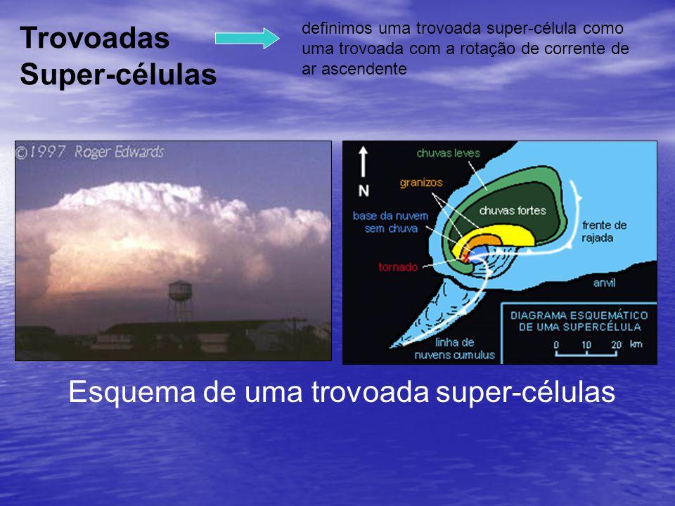 definimos uma trovoada super-célula como uma trovoada com a rotação de corrente de ar ascendente Trovoadas Super-células Esquema de uma trovoada super