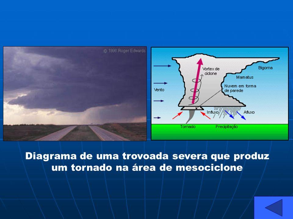 Diagrama de uma trovoada severa que produz um tornado na área de mesociclone