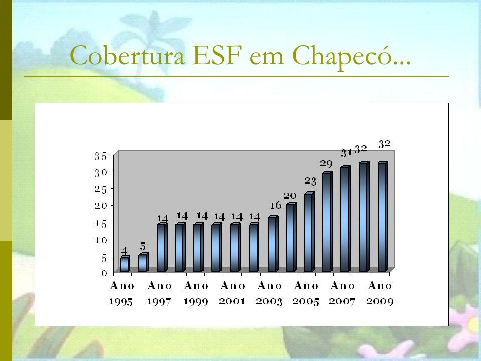 Evolução de cobertura da ESF em Chapecó Cobertura ESF em Chapecó...