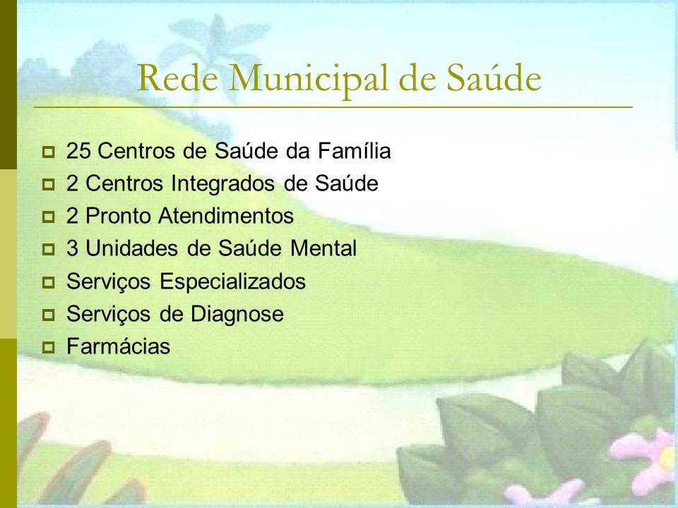 Rede Municipal de Saúde 25 Centros de Saúde da Família 2 Centros Integrados de Saúde 2 Pronto Atendimentos 3 Unidades de Saúde Mental Serviços Especializados Serviços de Diagnose Farmácias