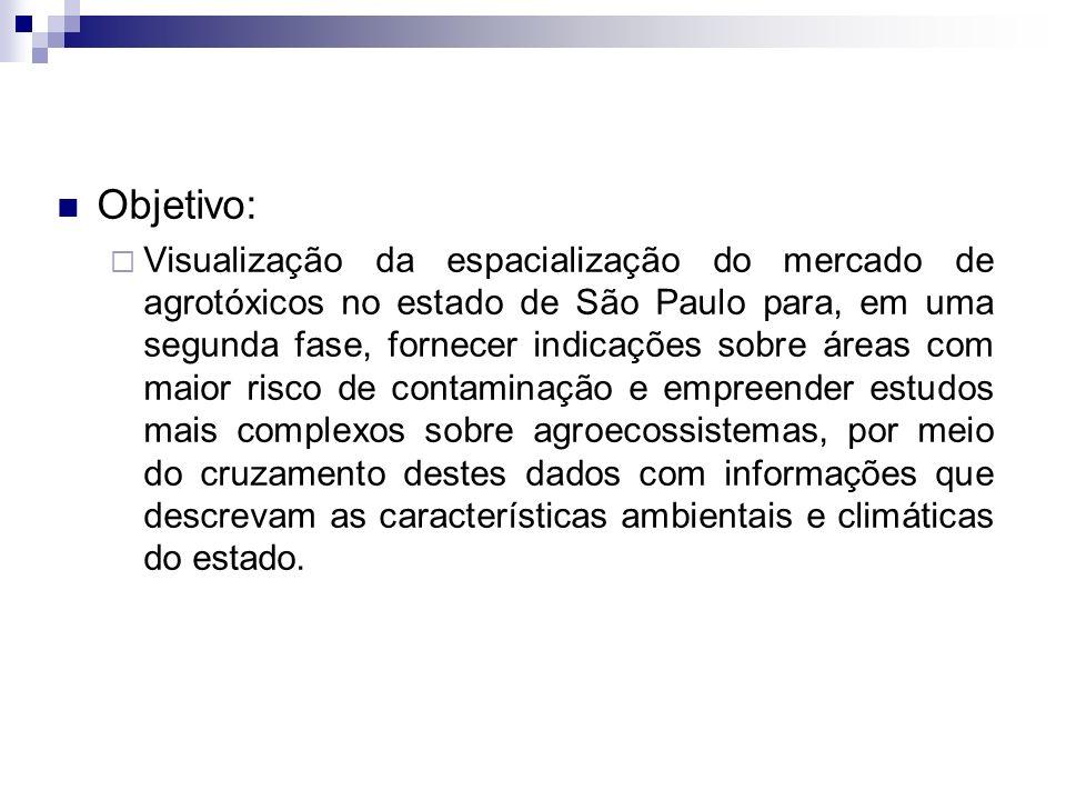Objetivo: Visualização da espacialização do mercado de agrotóxicos no estado de São Paulo para, em uma segunda fase, fornecer indicações sobre áreas c
