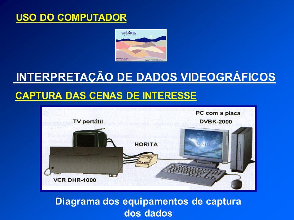 USO DO COMPUTADOR INTERPRETAÇÃO DE DADOS VIDEOGRÁFICOS Diagrama dos equipamentos de captura dos dados CAPTURA DAS CENAS DE INTERESSE