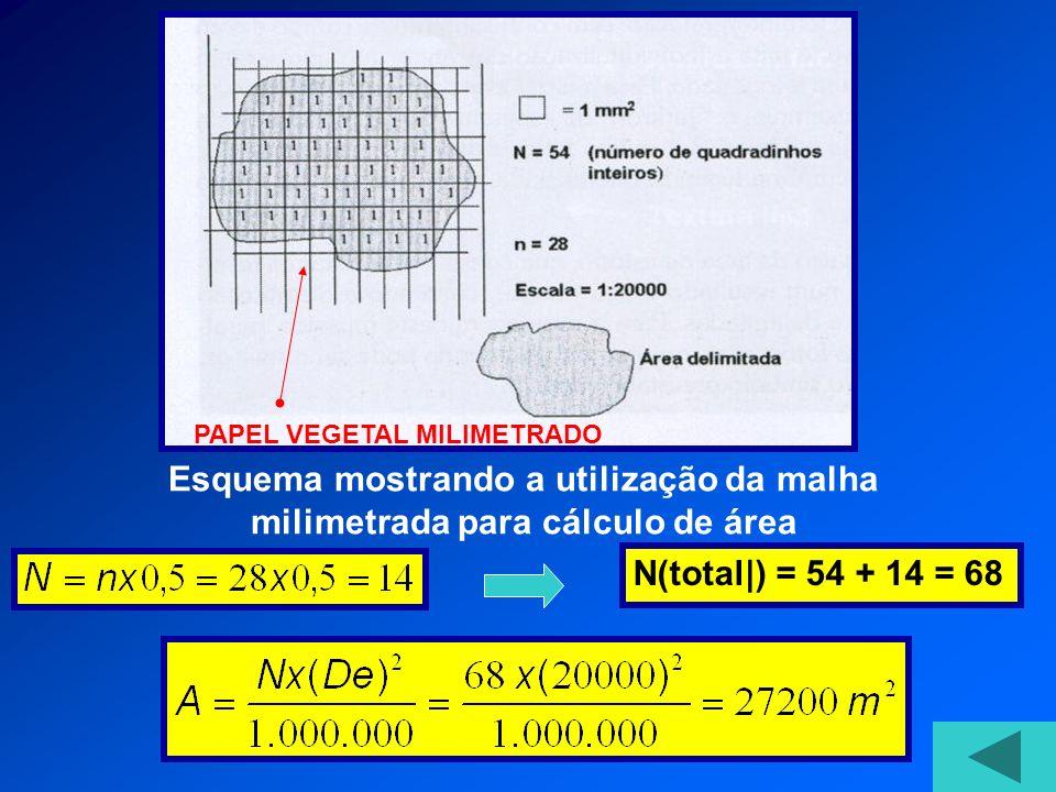 N(total|) = 54 + 14 = 68 Esquema mostrando a utilização da malha milimetrada para cálculo de área PAPEL VEGETAL MILIMETRADO