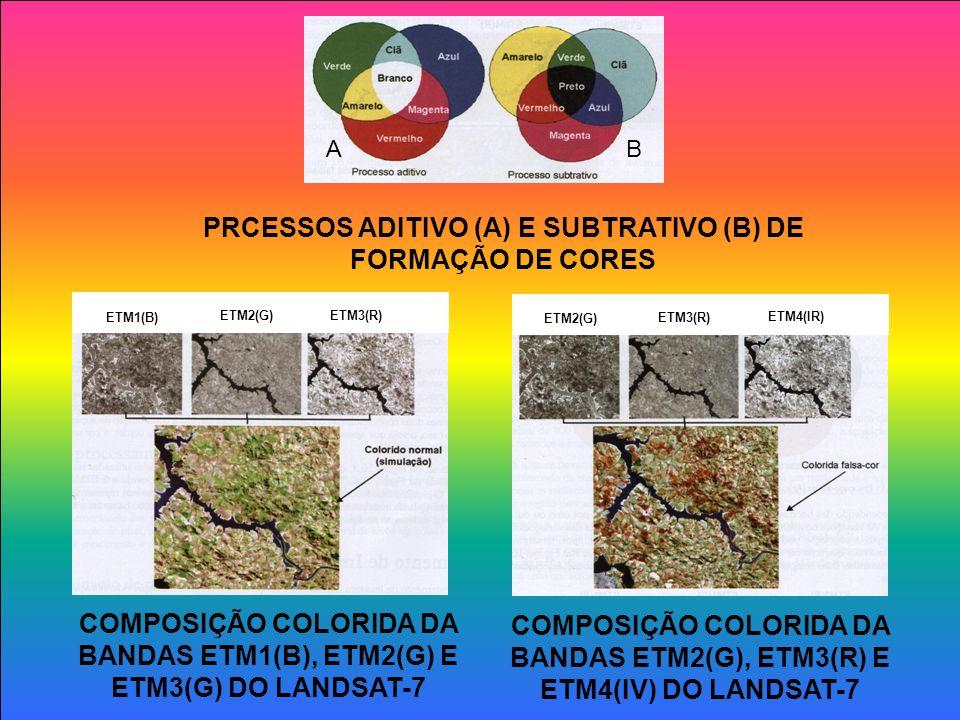 PRCESSOS ADITIVO (A) E SUBTRATIVO (B) DE FORMAÇÃO DE CORES A B COMPOSIÇÃO COLORIDA DA BANDAS ETM1(B), ETM2(G) E ETM3(G) DO LANDSAT-7 ETM1(B) ETM2(G) ETM3(R) COMPOSIÇÃO COLORIDA DA BANDAS ETM2(G), ETM3(R) E ETM4(IV) DO LANDSAT-7 ETM2(G) ETM3(R) ETM4(IR)