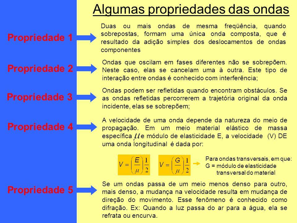 Algumas propriedades das ondas Duas ou mais ondas de mesma freqüência, quando sobrepostas, formam uma única onda composta, que é resultado da adição s