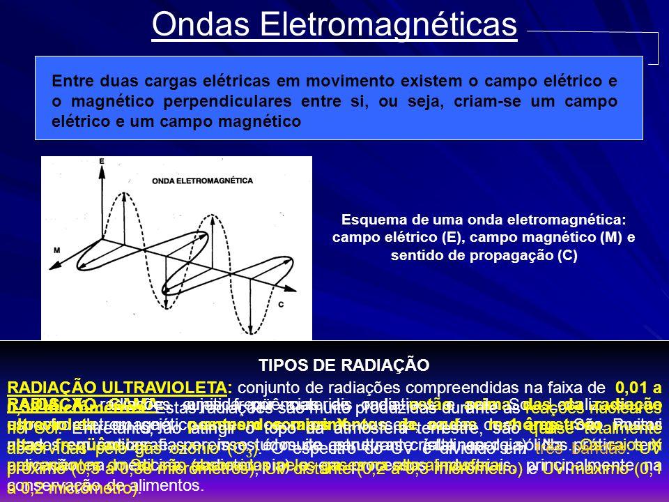Ondas Eletromagnéticas Entre duas cargas elétricas em movimento existem o campo elétrico e o magnético perpendiculares entre si, ou seja, criam-se um
