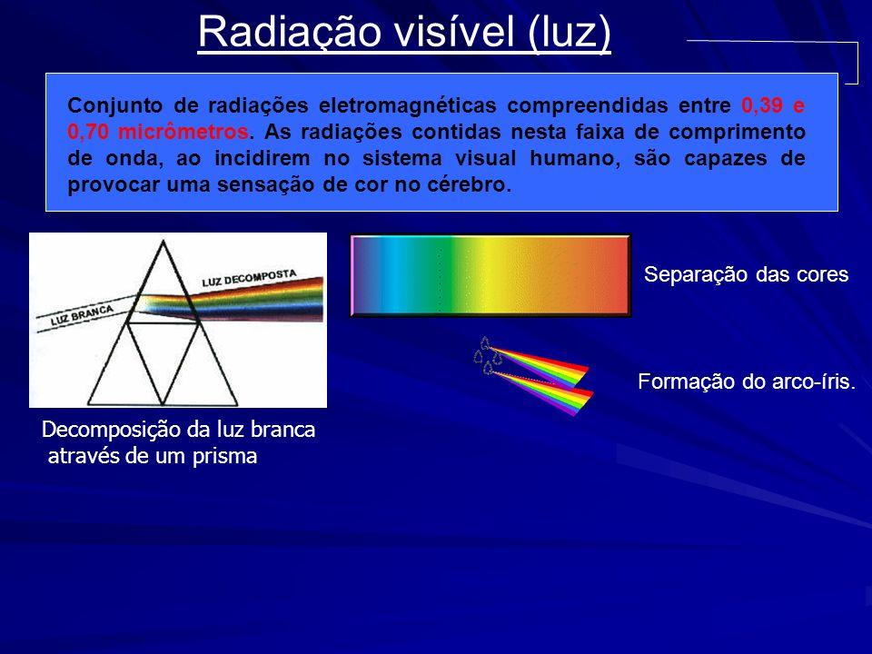 Radiação visível (luz) Conjunto de radiações eletromagnéticas compreendidas entre 0,39 e 0,70 micrômetros. As radiações contidas nesta faixa de compri